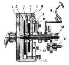 схема корзины сцепления ЮМЗ Д-65