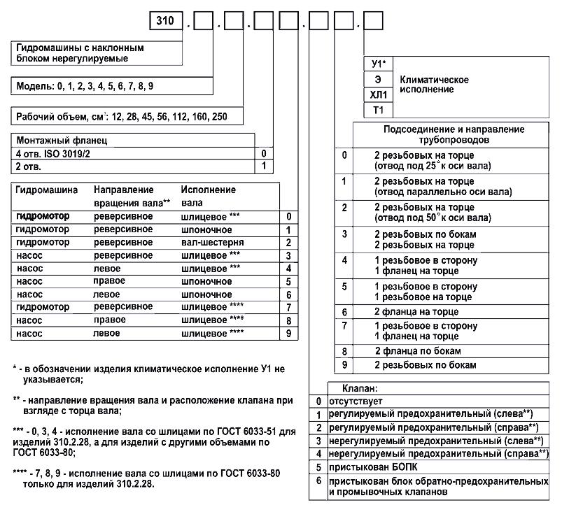 таблица исполнений нерегулируемых гидронасосов и гидромоторов