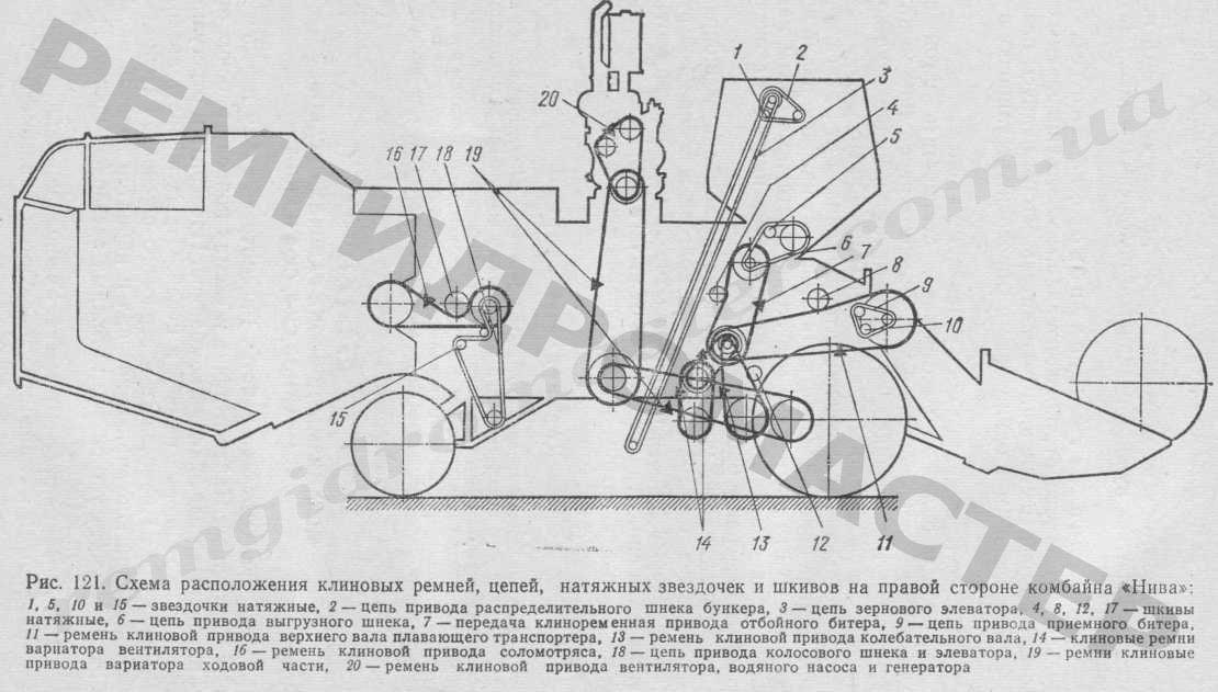 схема ремней и цепей нива ск-5