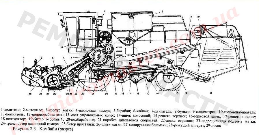 схема устройства зерноуборочного комбайна